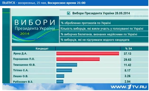 Yarosh déclaré vainqueur présidentielle Laurent Brayard Doni Press, Donetsk, Laurent Courtois