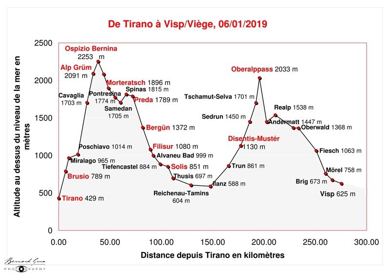 Détail des kilomètres et des variations d'altitude entre Tirano (Italie) et Visp/Viège (Suisse) en passant par le col de la Bernina et le col de l'Oberalp sur les parcours du Bernina Express et du Glacier Express - Bernard Grua