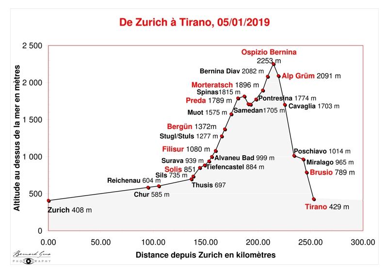Variations d'altitude entre Zurich (Suiisse) et Tirano (Italie) en passant par le col de la Bernina sur le parcours du Bernina Express sur une partie de celui du Glacier Express. Le détail des altitudes et distances, par gare, est donné sur un tableau en annexe au présent article. Bernard Grua