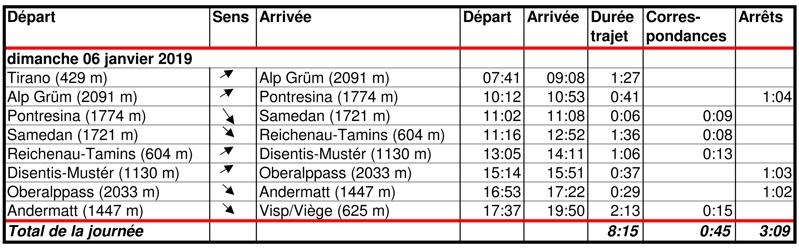 Temps de trajet entre Tirano et Visp (Viège) le dimanche 6 janvier 2019 - Bernard Grua