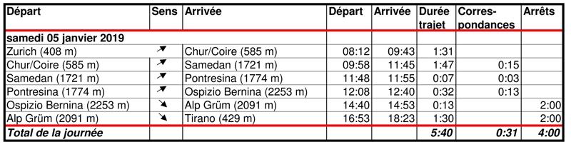 Temps de trajet entre Zurich et Tirano le samedi 5 janvier 2019 - Bernard Grua - Lignes Bernina et Glacier Express.