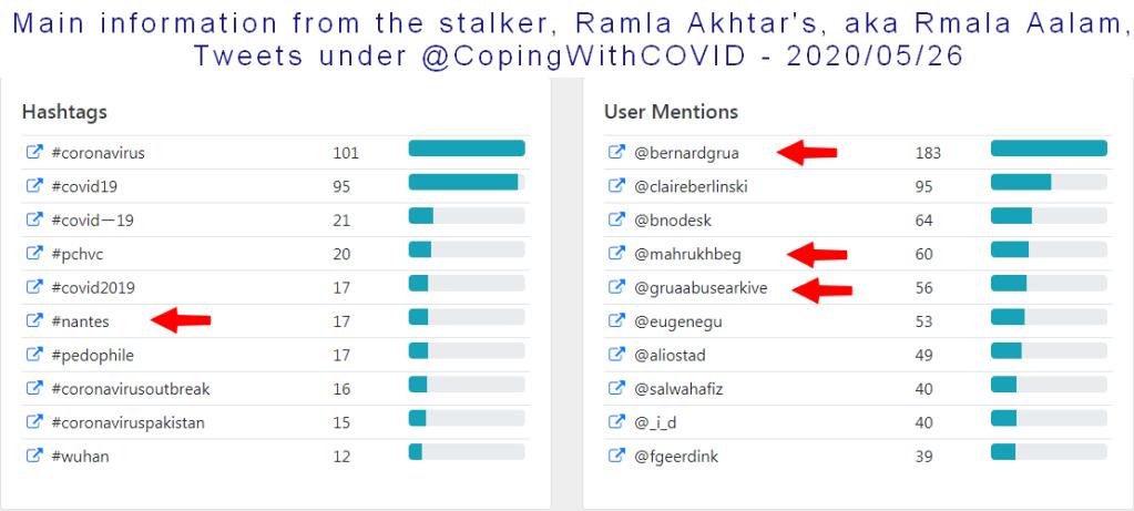 Main information from 2,340 tweets sent by Ramla Akhtar, aka Rmala Aalam on @CopingWithCovid