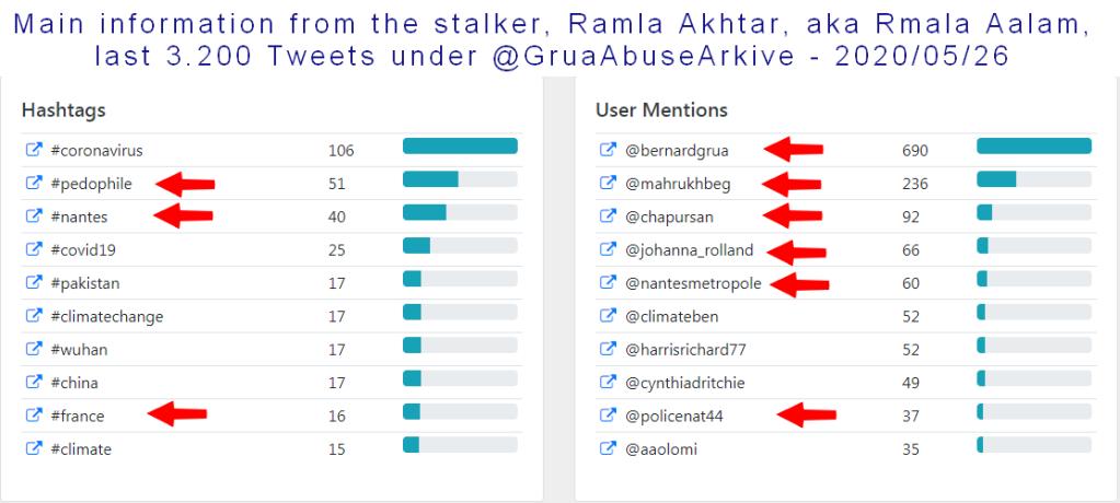 Main information from 3,200 tweets sent by Ramla Akhtar, aka Rmala Aalam on @GruaAbuseArkive