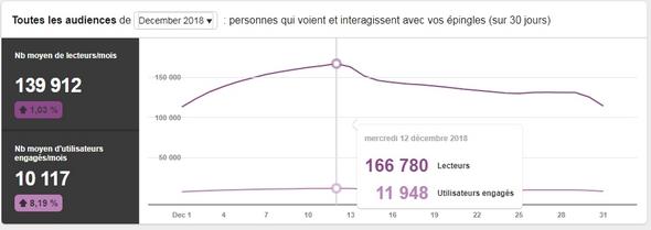 Plus de 166 000 visiteurs sur le compte Pinterest le 12 décembre - Près de 12 000 engagements (lecture, re-pin,clics...)