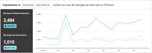 """Epingles Pinterest ayant apporté des vues sur le blog """"bernardgrua.net"""""""
